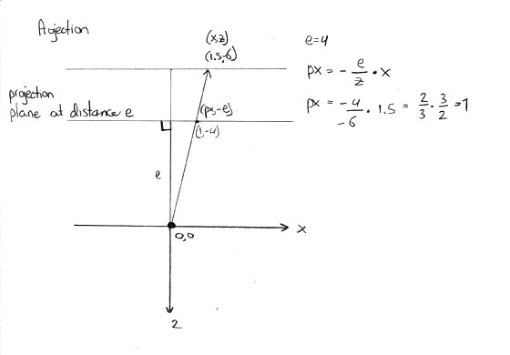 Projection of a point behind the projectionplane