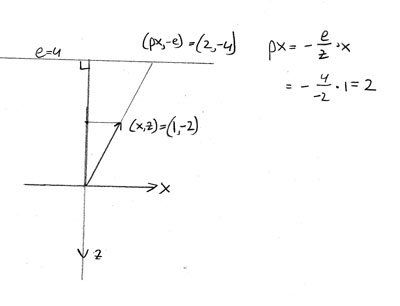 Projection of a point in front of the projectionplane